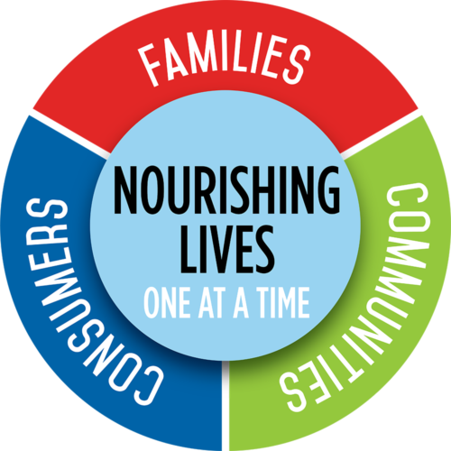 Producers Dairy Purpose Wheel. Nourishing Lives One at a Time: Families, Communities, Consumers.